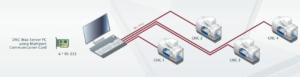 cimco servidor comunicacao transmissao rs 232 computador-maquina cnc
