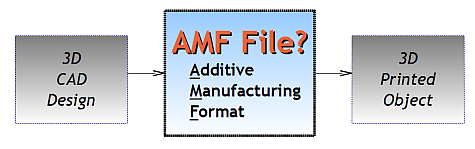 CAD-AMF-3D-Print