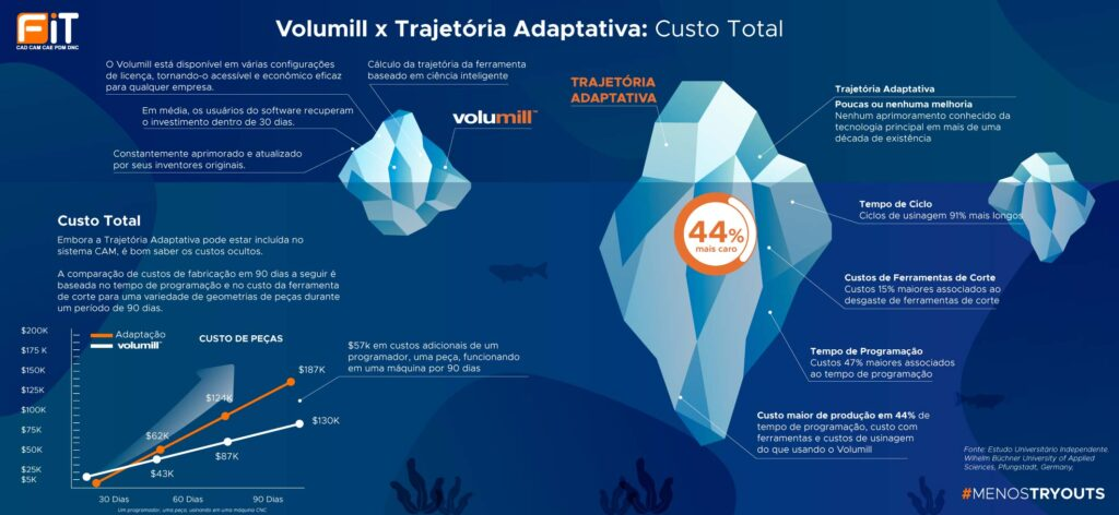 volumill trajetoria adaptativa custo total