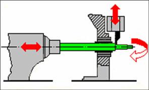 Cabecote móvel torno suiço CNC