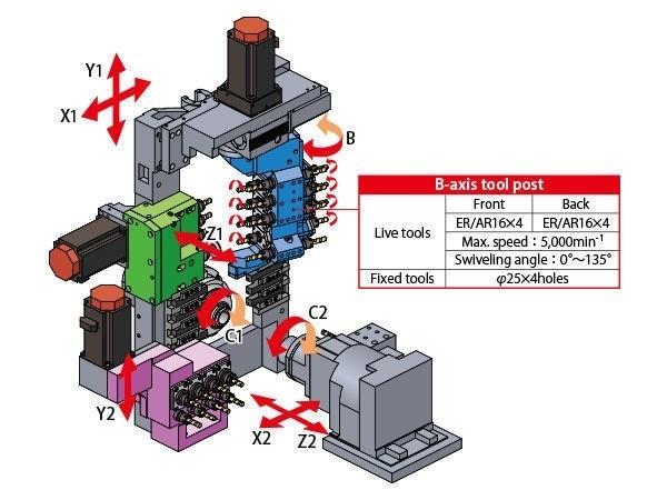 eixo-B-maquina-multitarefas-cnc