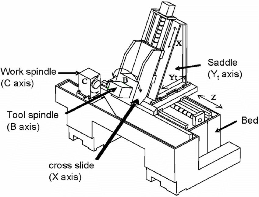 Configuração de multitarefas CNC ou Centro-Torneamento CNC